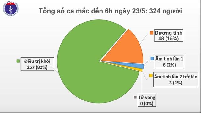 Không ca mắc mới Covid-19, 82% bệnh nhân khỏi bệnh - 1