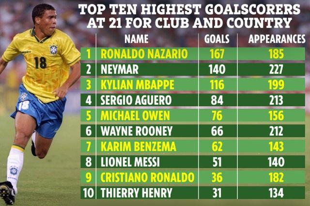 """Những ngôi sao xuất sắc ở tuổi 21: Messi, CR7 chào thua Ronaldo """"béo"""" - 1"""