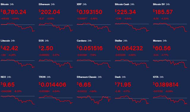 Thị trường Bitcoin lóe sáng rồi lại vụt tắt nhanh chóng - 1