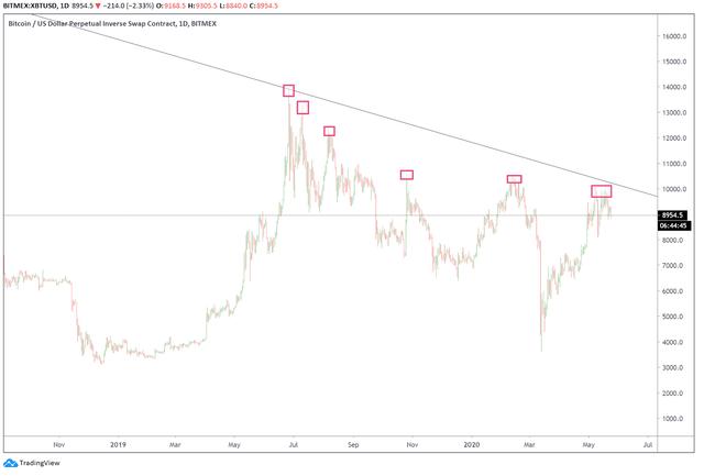 Thị trường Bitcoin lóe sáng rồi lại vụt tắt nhanh chóng - 2