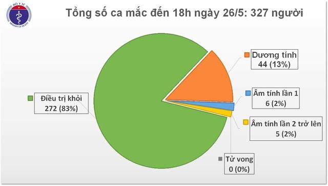 Chiều 26/5: Thêm một ca mắc mới Covid-19, Việt Nam có 327 trường hợp