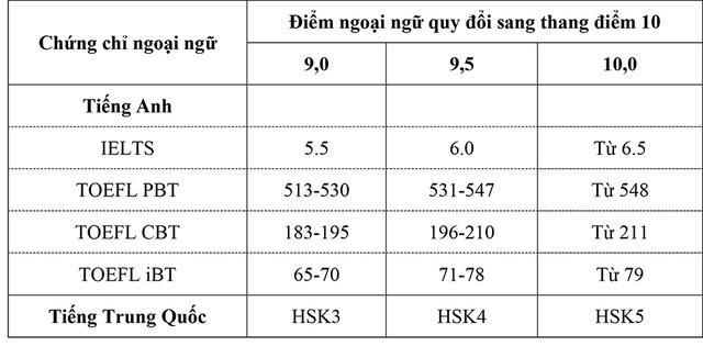 Trường Đại học Mở Hà Nội tăng chỉ tiêu tuyển sinh lên 3.400 - 1