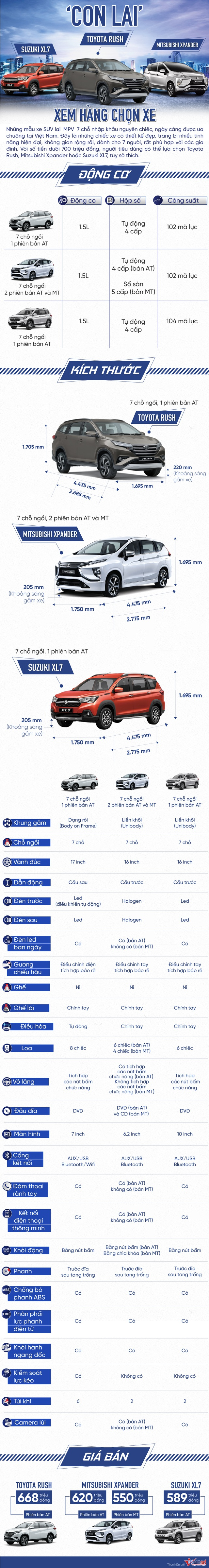 Dưới 700 triệu: Chọn Suzuki XL7, Toyota Rush hay Mitsubishi Xpander? - 1