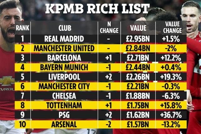 Top 10 CLB giá trị nhất thế giới: Man Utd xếp thứ 2 - 2