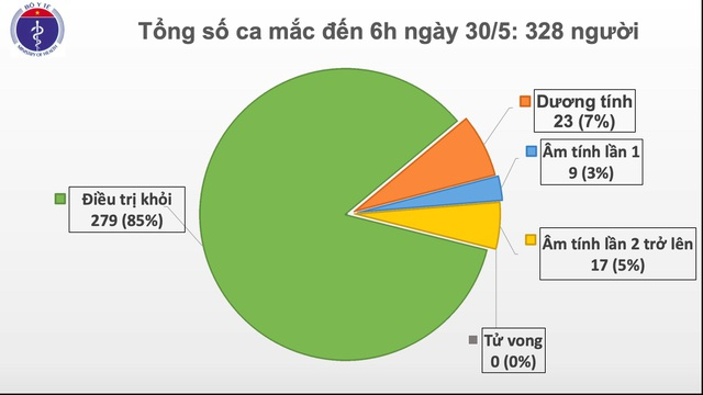 Thêm ca mắc Covid-19 mới là cháu bé 1 tuổi, Việt Nam có 328 trường hợp - 1