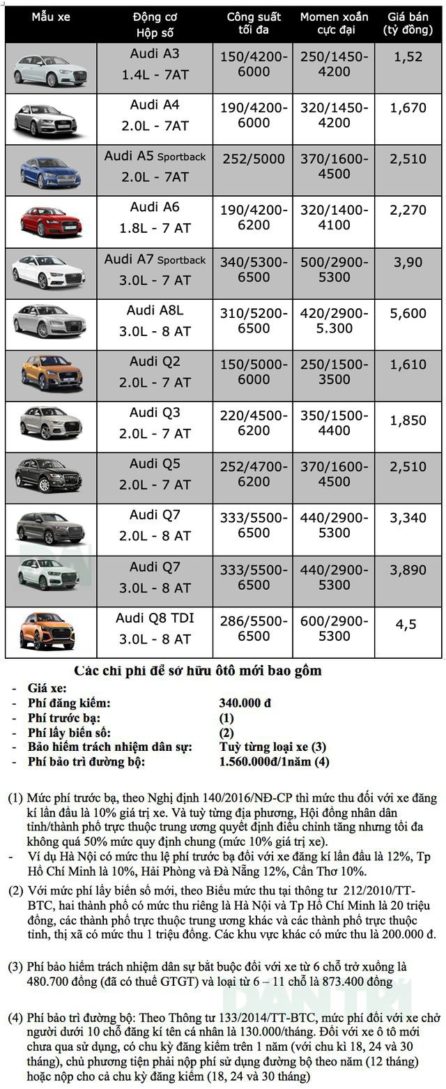 Bảng giá Audi tháng 6/2020 - 1