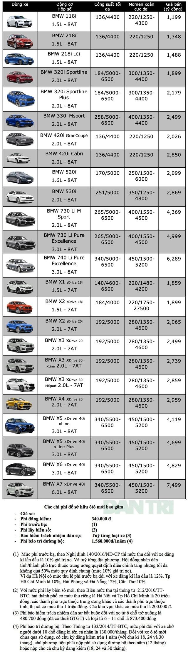 Bảng giá BMW tháng 6/2020 - 1