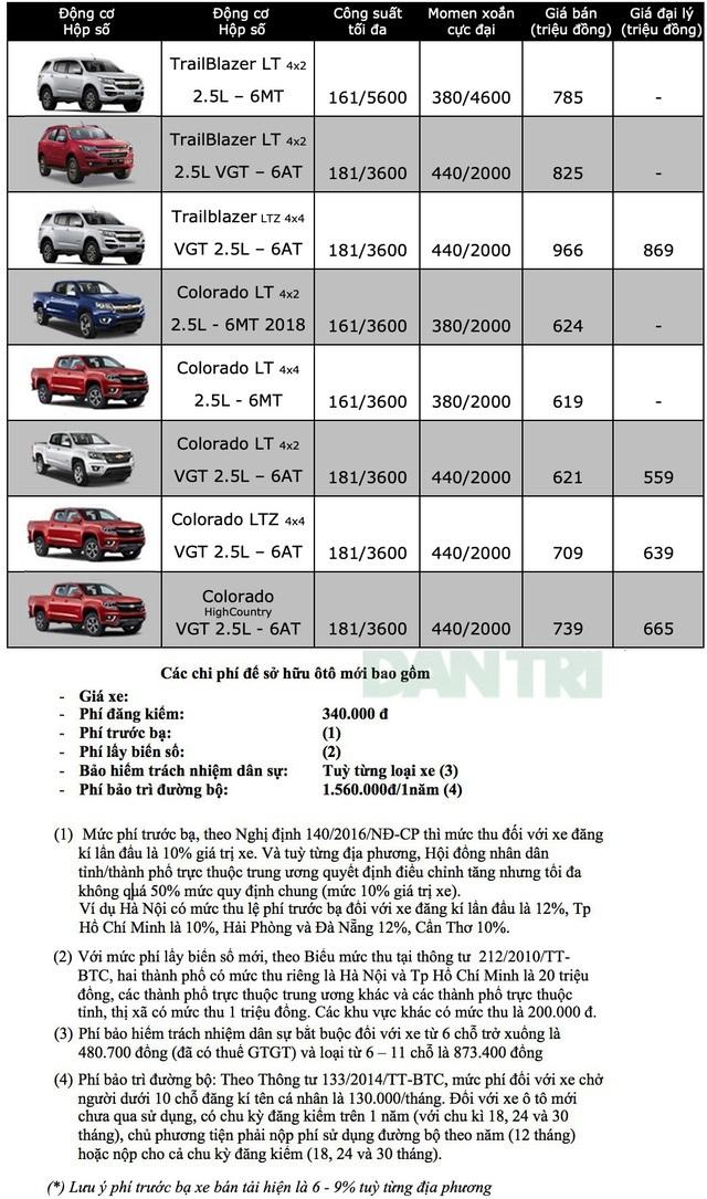 Bảng giá Chevrolet tháng 6/2020 - 1