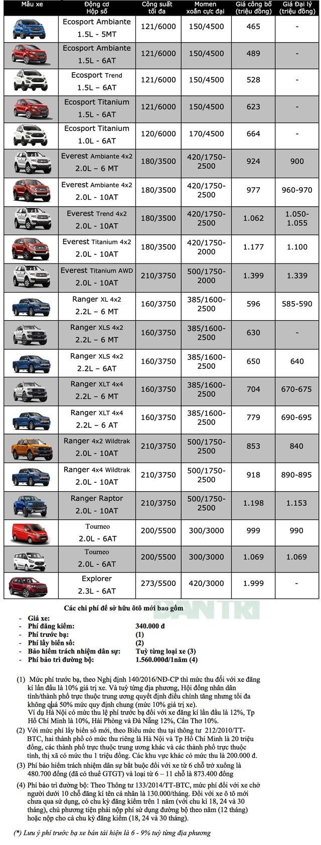 Bảng giá Ford tháng 6/2020 - 1