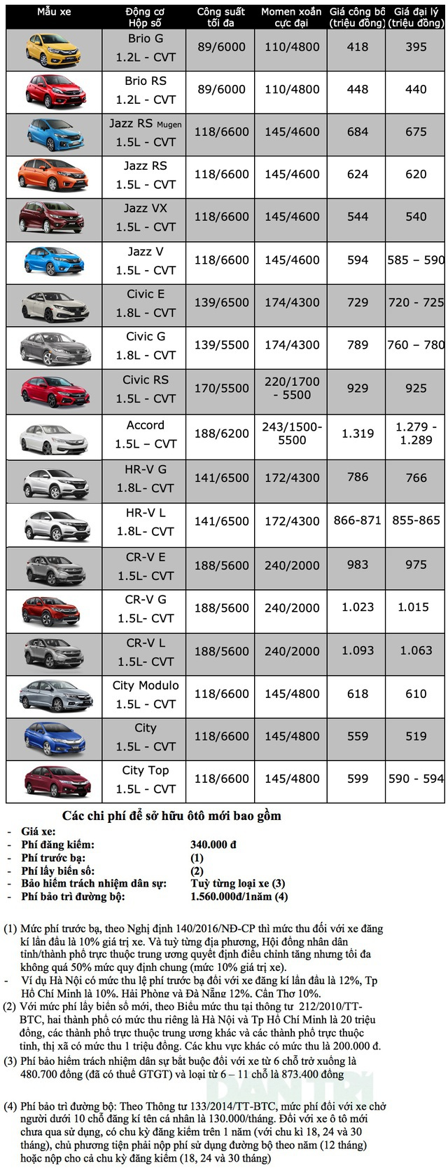 Bảng giá ôtô Honda tháng 6/2020 - 1