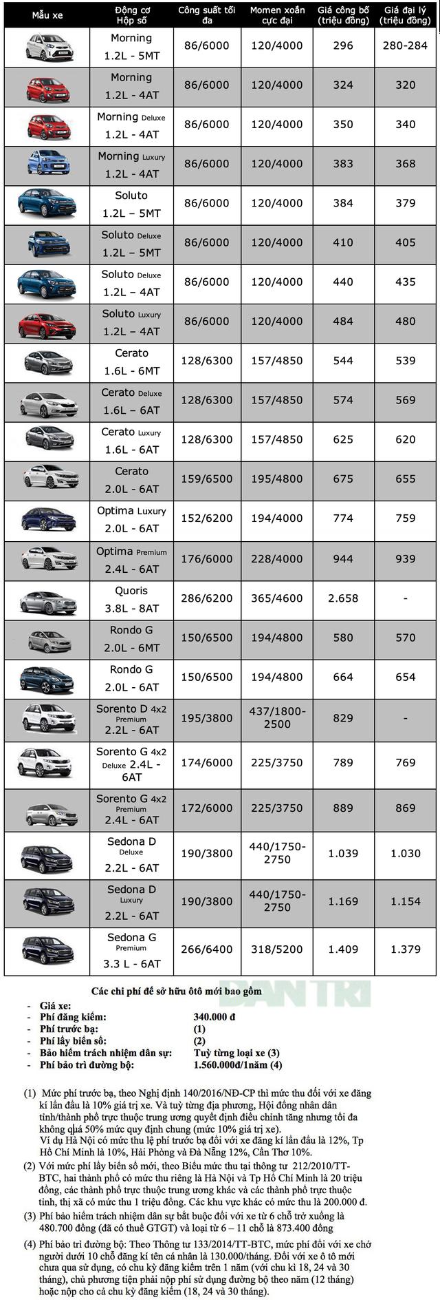 Bảng giá KIA tháng 6/2020 - 1