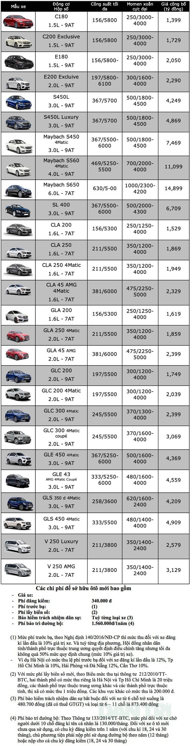 Bảng giá Mercedes-Benz tháng 6/2020 - 1