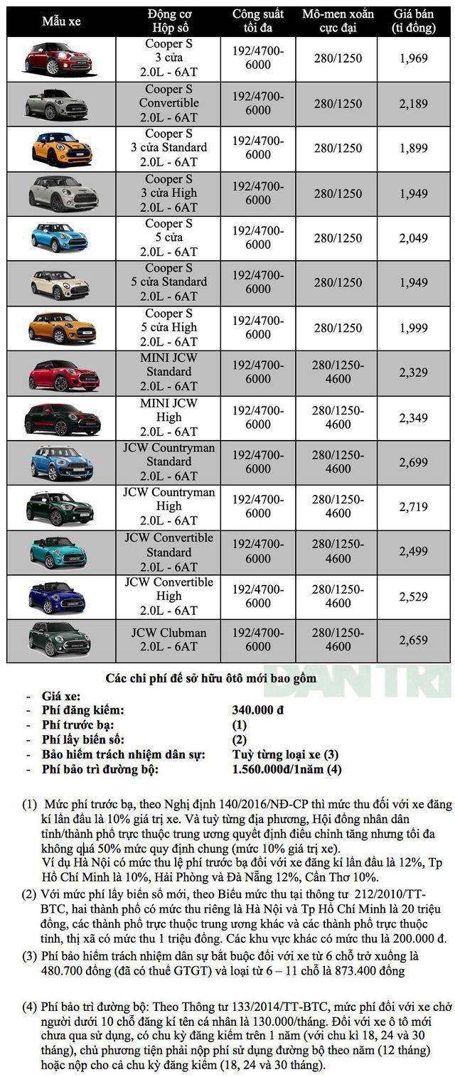 Bảng giá MINI tháng 6/2020 - 1