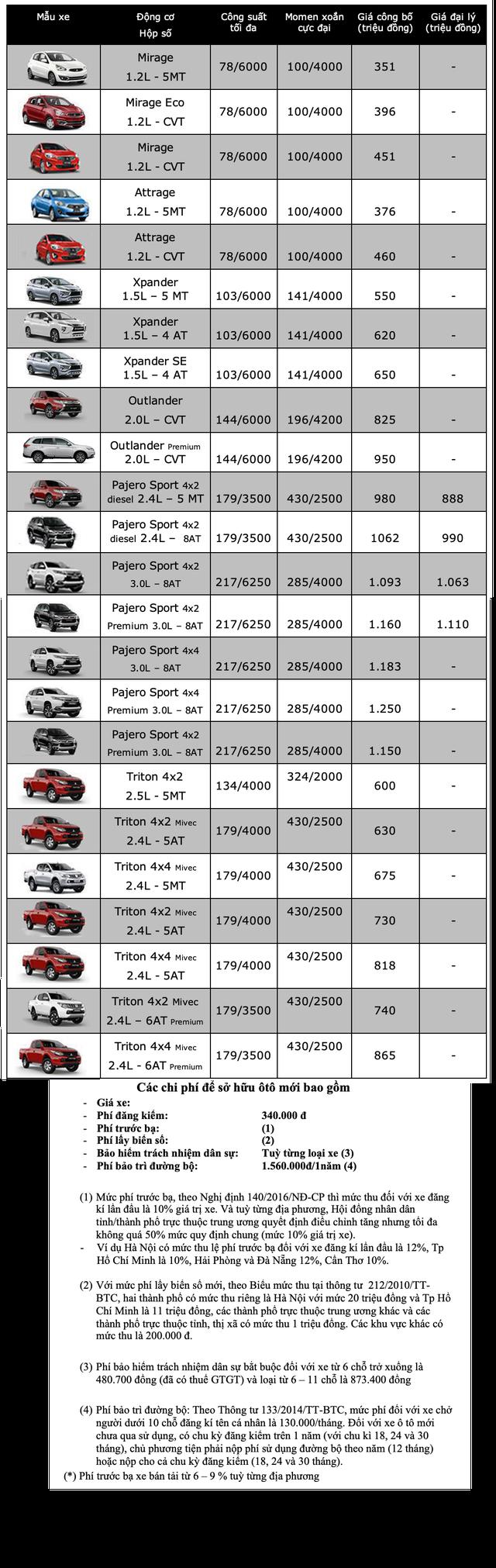 Bảng giá Mitsubishi tháng 6/2020 - 1