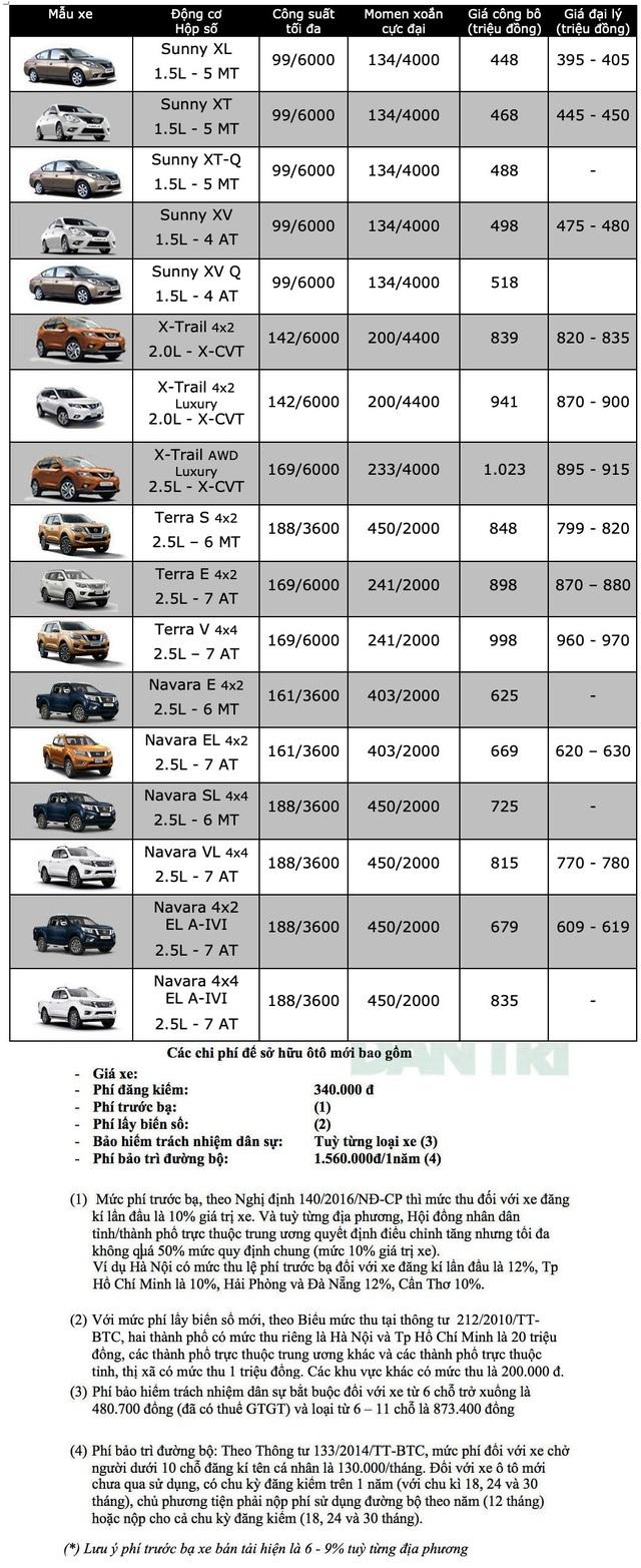 Bảng giá Nissan tháng 6/2020 - 1
