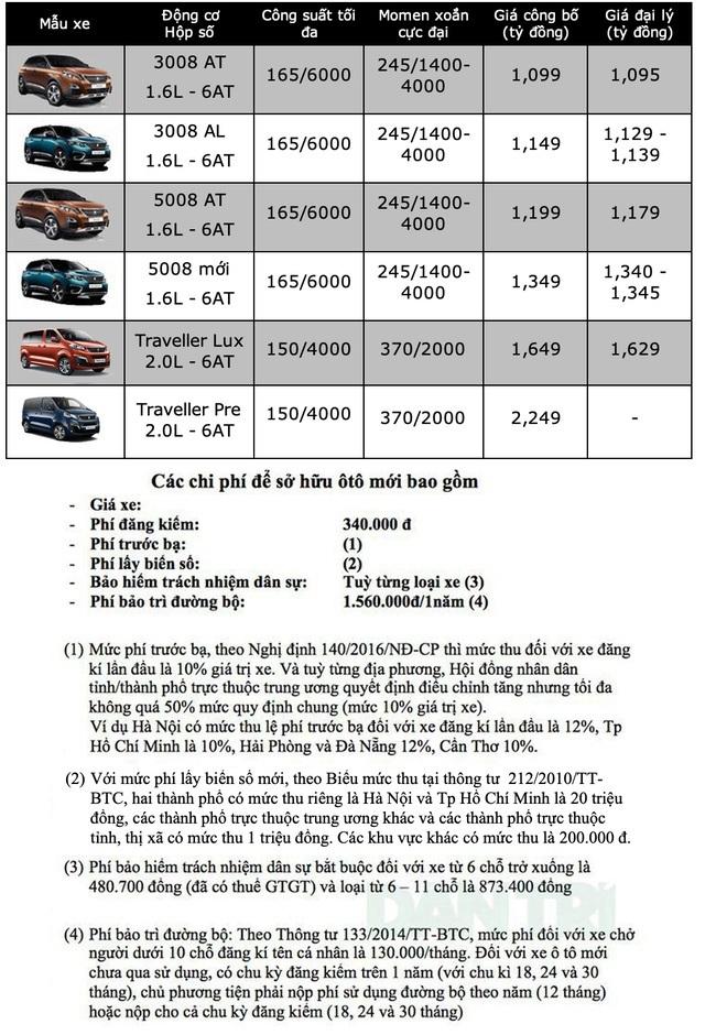 Bảng giá Peugeot tháng 6/2020 - 1