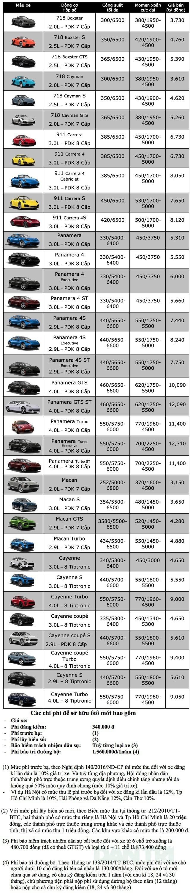 Bảng giá Porsche tháng 6/2020 - 1