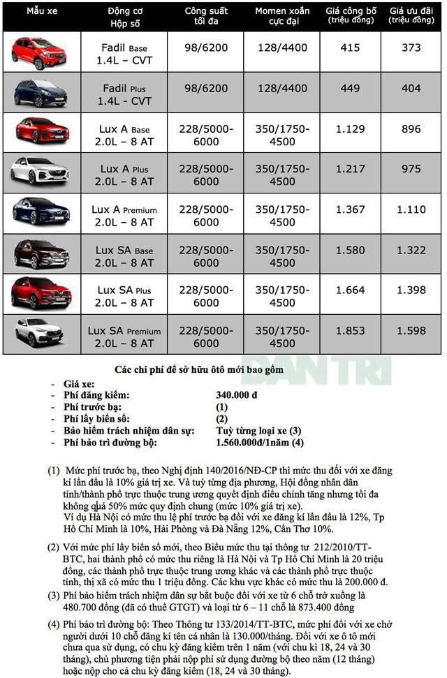 Bảng giá VinFast tháng 6/2020 - 1