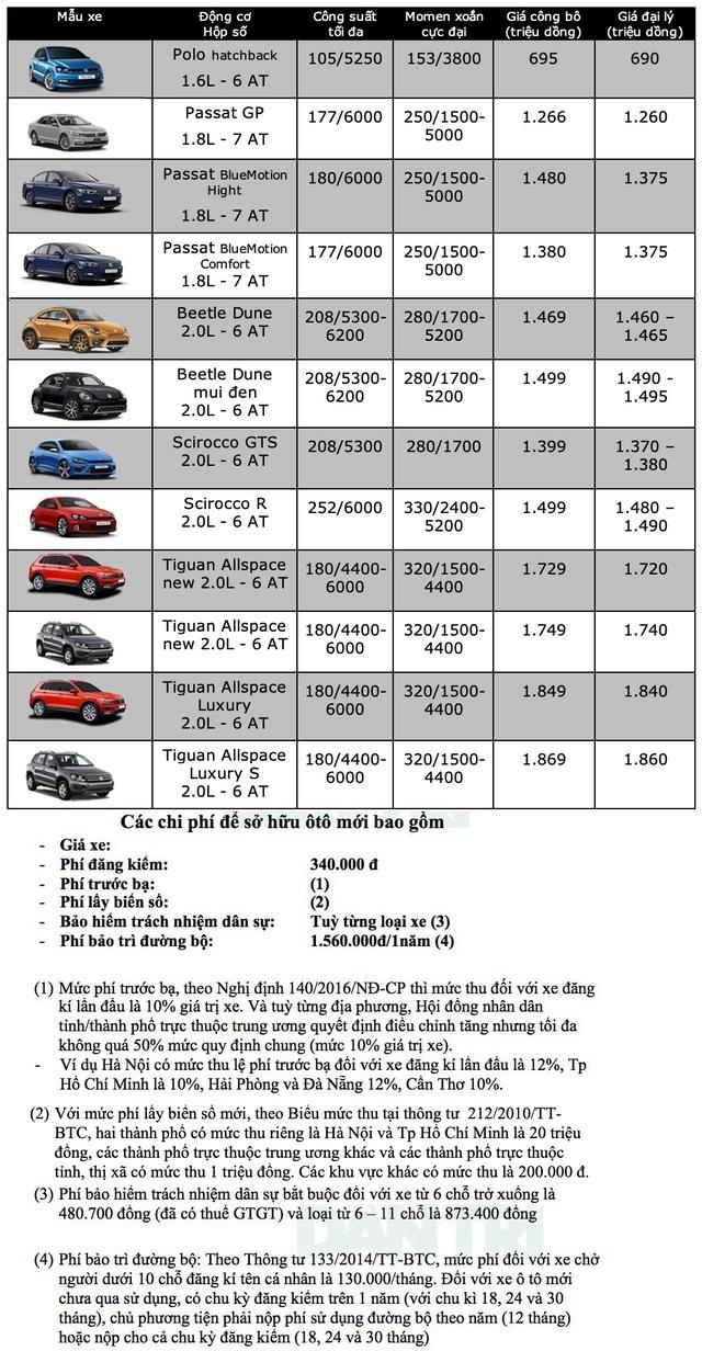 Bảng giá Volkswagen tháng 6/2020 - 1