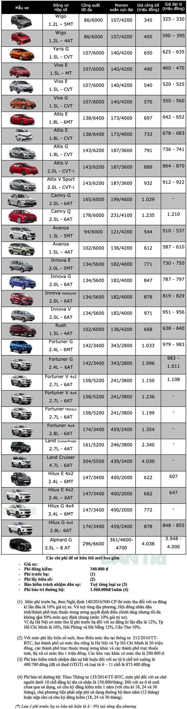 Bảng giá Toyota tháng 6/2020 - 1