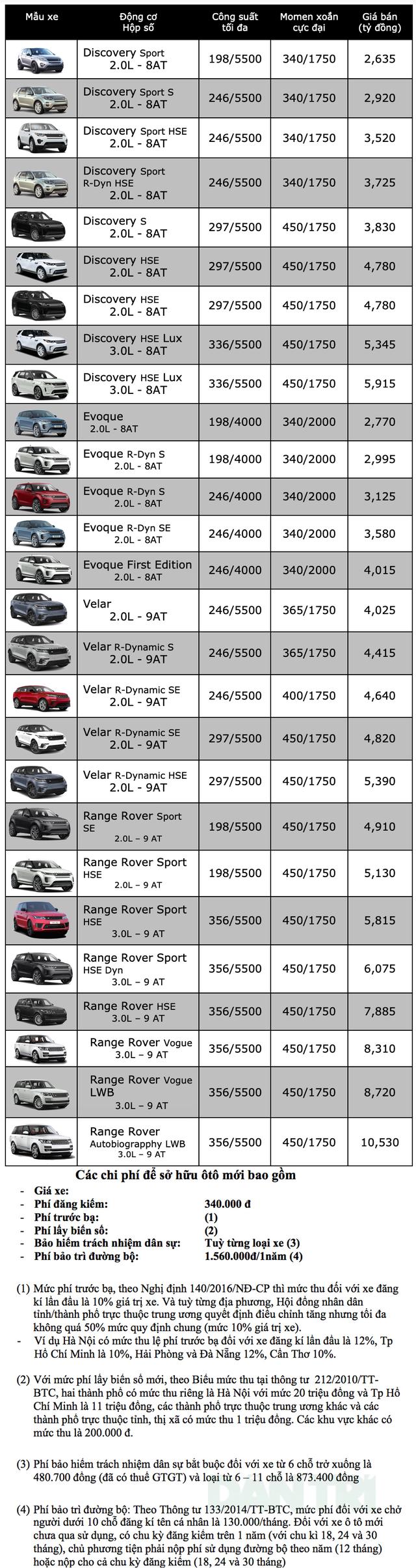 Bảng giá Land Rover tháng 6/2020 - 1