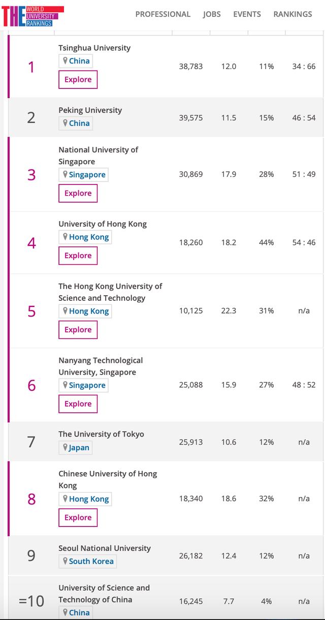 Hai trường lớn Trung Quốc dẫn đầu top 10 đại học tốt nhất châu Á 2020 - 2
