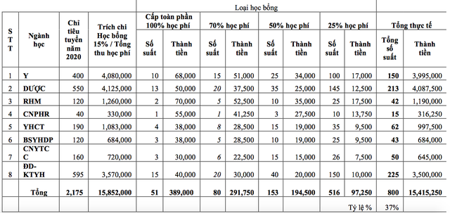 ĐH Y dược TPHCM tăng học phí 5 lần: Dành hơn 15 tỷ đồng trao học bổng - 2