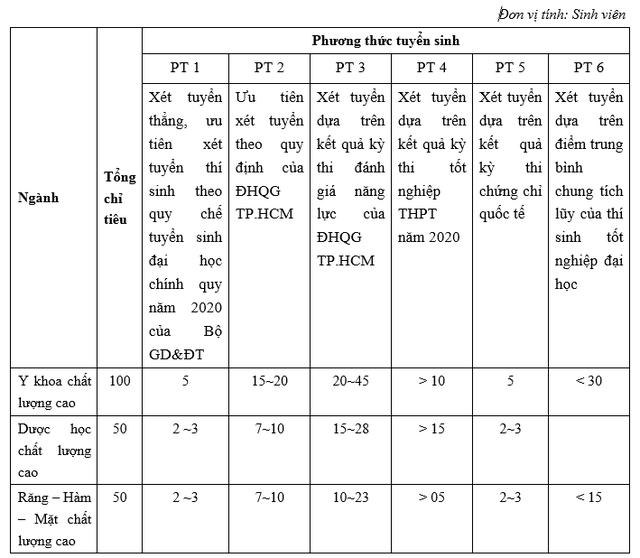 Học phí khoa Y - ĐH Quốc gia TPHCM ngành cao nhất 88 triệu đồng/năm - 2