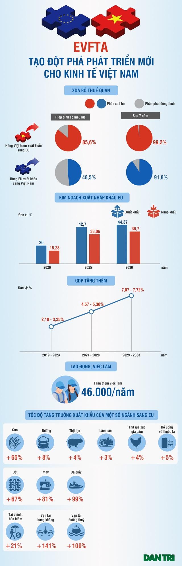 EVFTA tạo đột phá phát triển mới cho kinh tế Việt Nam - 1