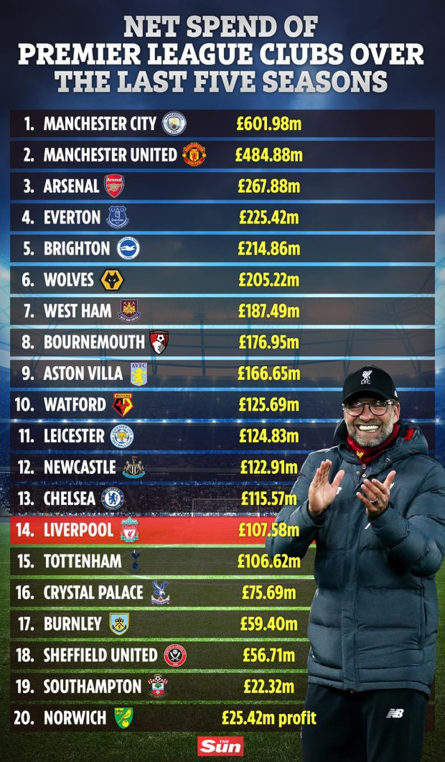 Man Utd, Man City vung tiền nhiều nhất Premier League - 3