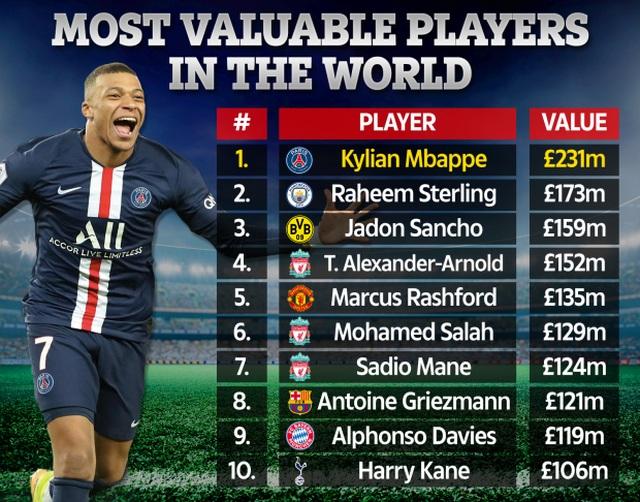 Top 100 cầu thủ đắt giá nhất thế giới: C.Ronaldo rơi xuống thứ... 70 - 2