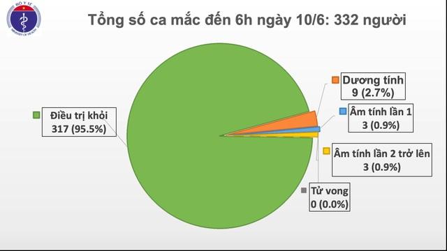 Việt Nam chỉ còn 10 ca dương tính với SARS-CoV-2 - 1