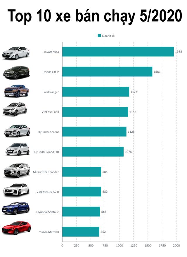 10 xe bán chạy nhất tháng 5/2020: VinFast Fadil vượt Hyundai Grand i10 - 3