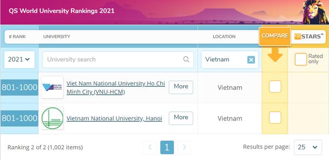 2 Đại học Việt Nam tiếp tục vào nhóm 1000 trường tốt nhất thế giới - 1