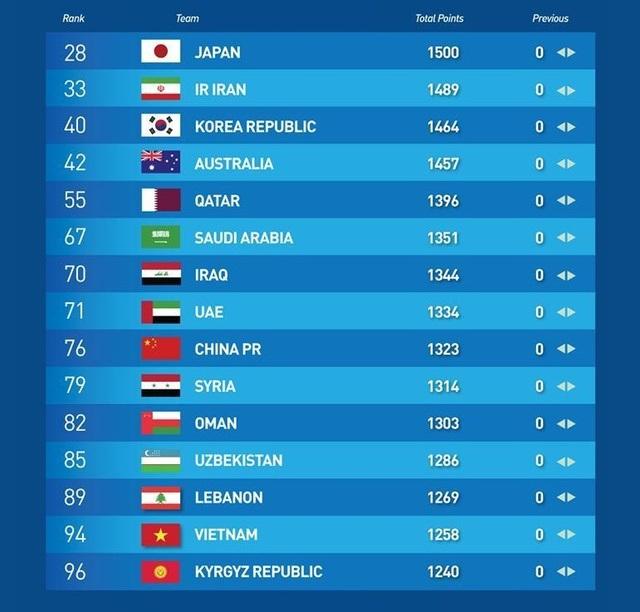 Bảng xếp hạng FIFA tháng 6/2020: Tuyển Việt Nam vẫn bỏ xa Thái Lan - 2