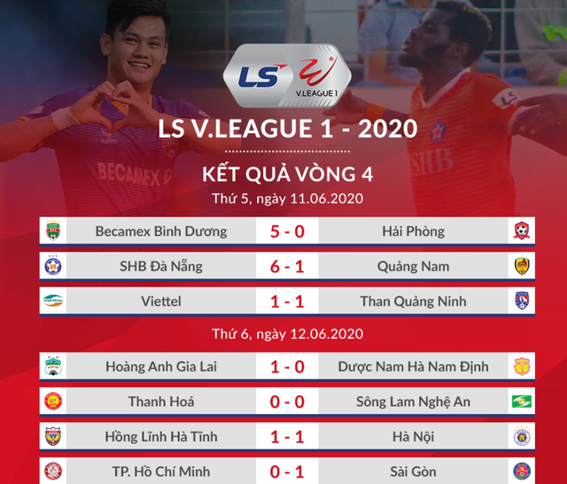 CLB Hà Nội hoà Hà Tĩnh trong trận đấu bù giờ gần… 40 phút - 1