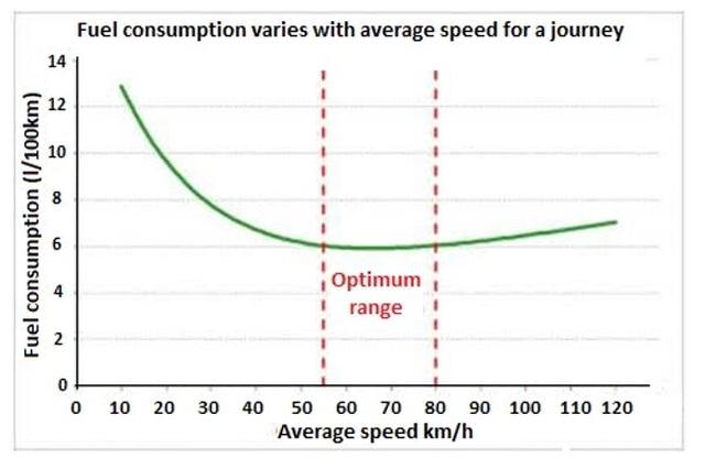 Tốc độ xe chạy có ảnh hưởng đến mức độ phát thải của xe không? - 2