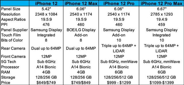 iPhone 12 sẽ có tới 9 phiên bản? - 3