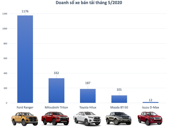 Ford Ranger vẫn là vua bán tải tháng 5/2020 dù dính lỗi chảy dầu động cơ - 2