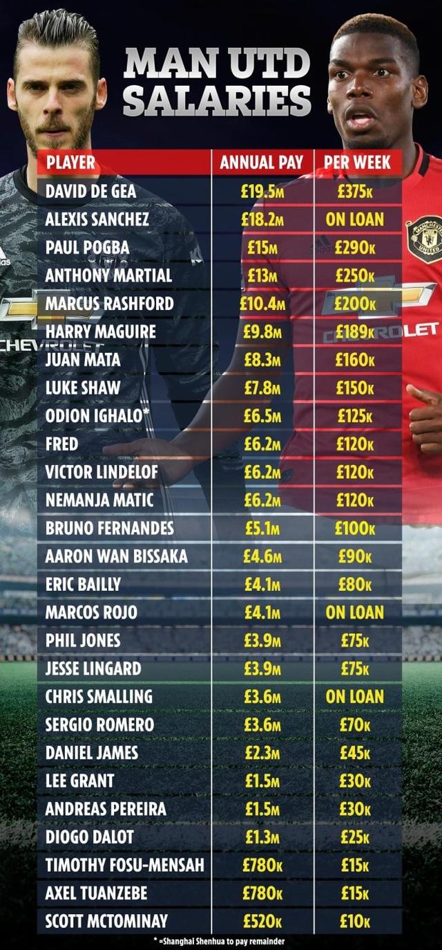 Choáng với mức lương khổng lồ của các ngôi sao Man Utd - 2