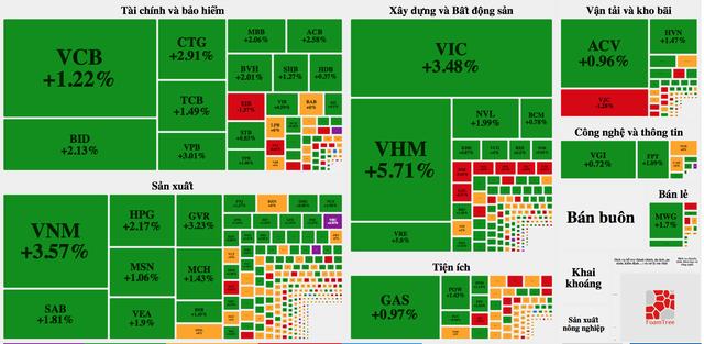 Cổ phiếu họ Vin bật tăng như vũ bão, cả thị trường dậy sóng - 1