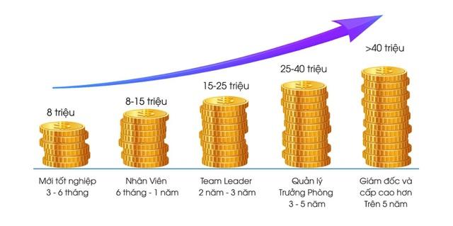 Chương trình kiến tạo IT 4.0 đầu tiên tại Việt Nam - Cam kết việc làm từ 8 triệu đồng - 5