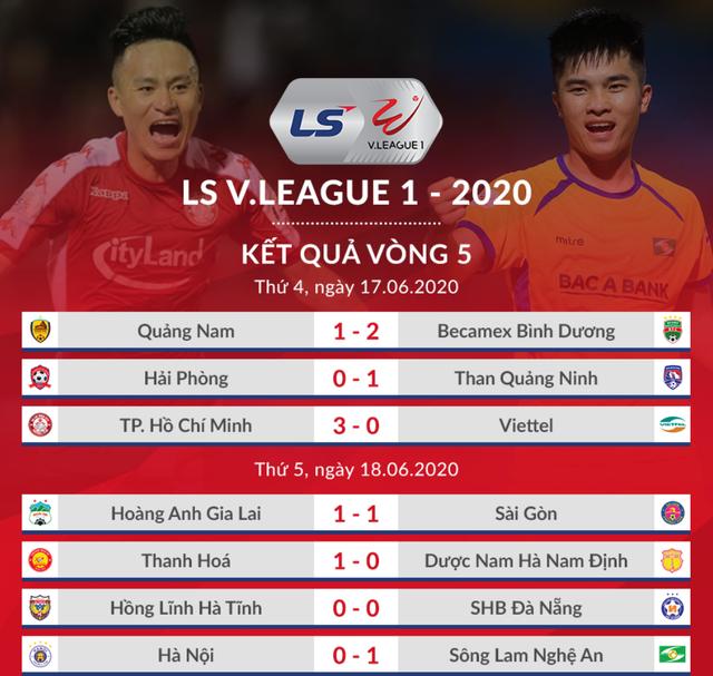 SL Nghệ An bất ngờ đánh bại CLB Hà Nội ở Hàng Đẫy - 1