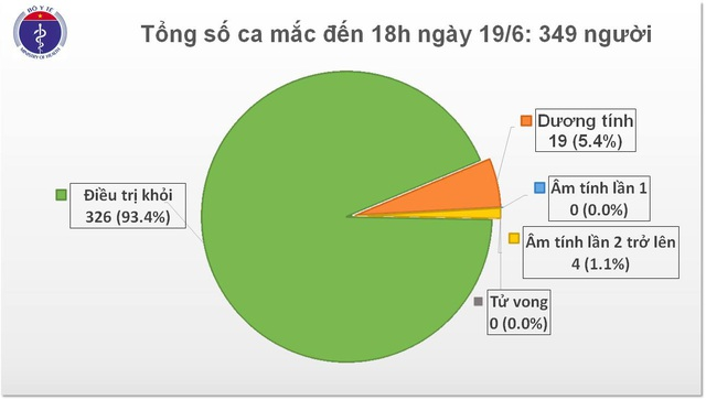 Thêm 7 ca mắc Covid-19, Việt Nam có 349 ca bệnh