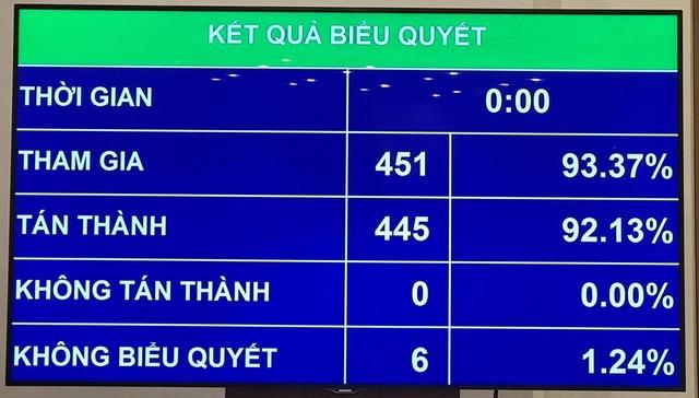 Quốc hội thống nhất thực hiện mô hình chính quyền một cấp tại Đà Nẵng - 1