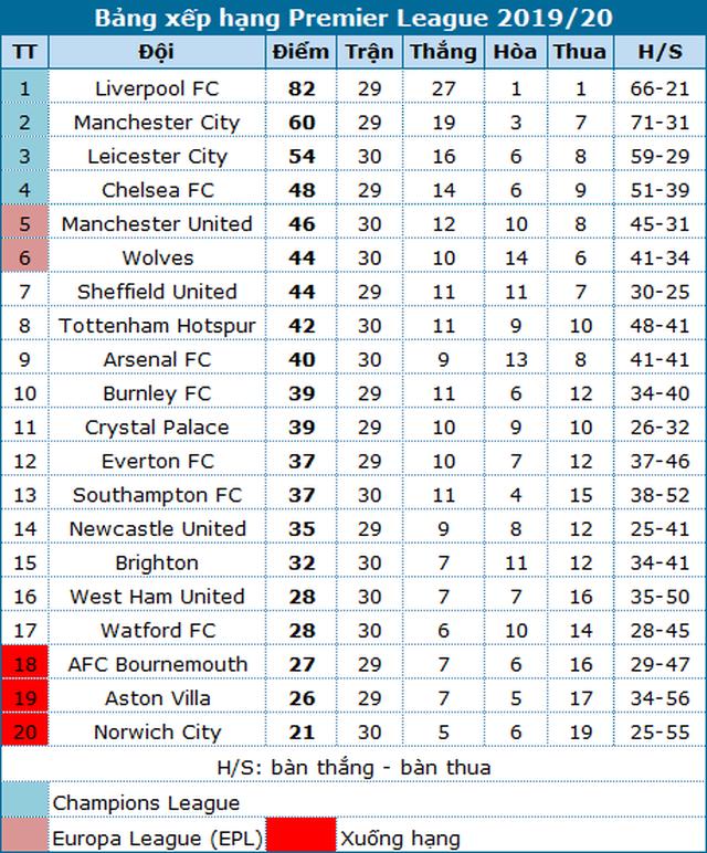 Man Utd không thắng, Chelsea sẽ tranh thủ thời cơ bứt phá? - 4