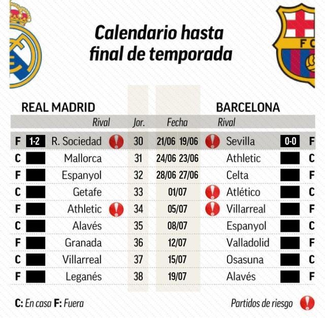 Cuộc đua vô địch La Liga: Barcelona chông chênh, Real Madrid sáng cửa - Ảnh minh hoạ 4
