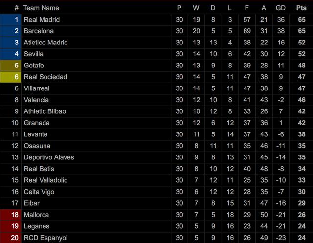 Hạ Sociedad, Real Madrid soán ngôi đầu bảng của Barcelona - 10