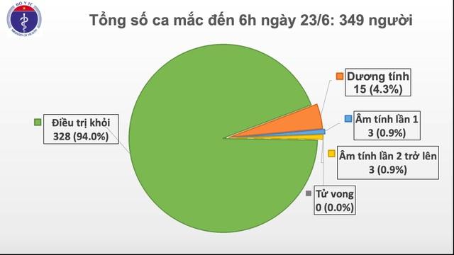 Thế giới vượt 9 triệu ca mắc, Việt Nam còn 15 ca dương tính SARS-CoV-2 - 1