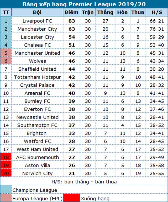 Vùi dập Burnley, Man City tiếp tục bám đuổi Liverpool - 4